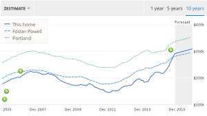 Zillow.com - 10 year price changes for a home in Foster-Powell. Similar increases are seen in Mt. Scott-Arleta.